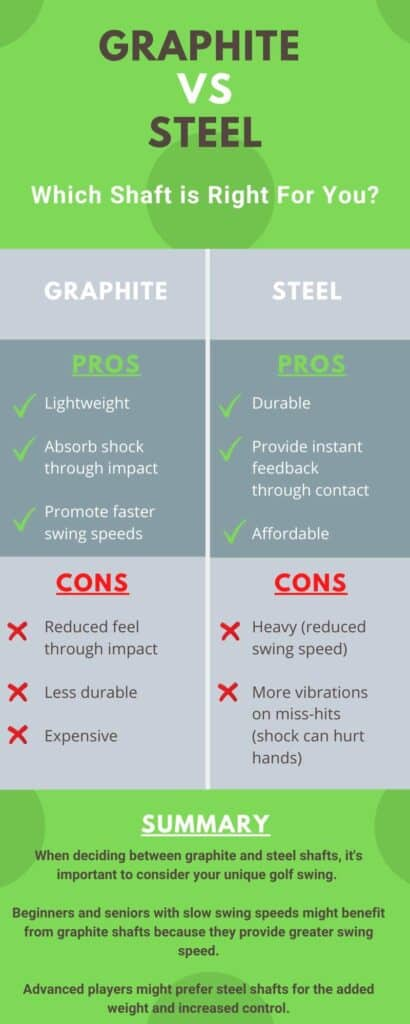 Infographic explaining the pros and cons of graphite vs. steel golf club shafts.